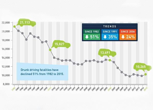 Estadísticas de Conducción en Estado de Ebriedad