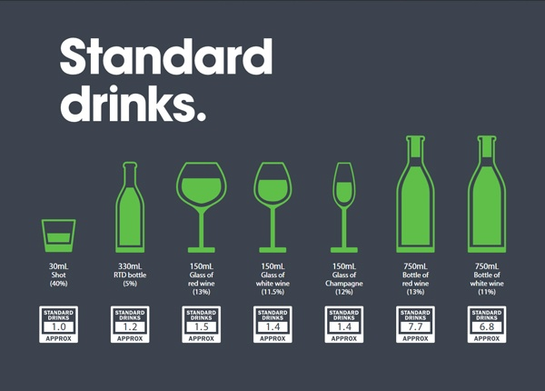 Blood Alcohol Concentration & Standard Drinks