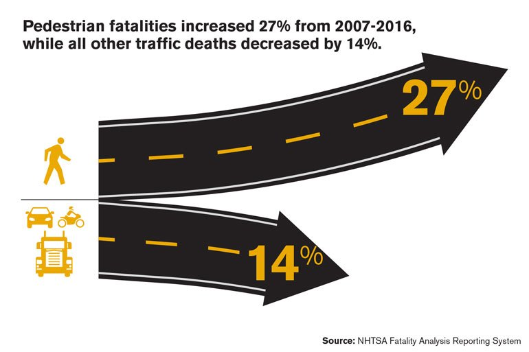Pedestrian fatalities increased 27%