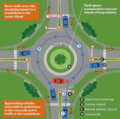 Driving Through a Single-Lane Roundabout