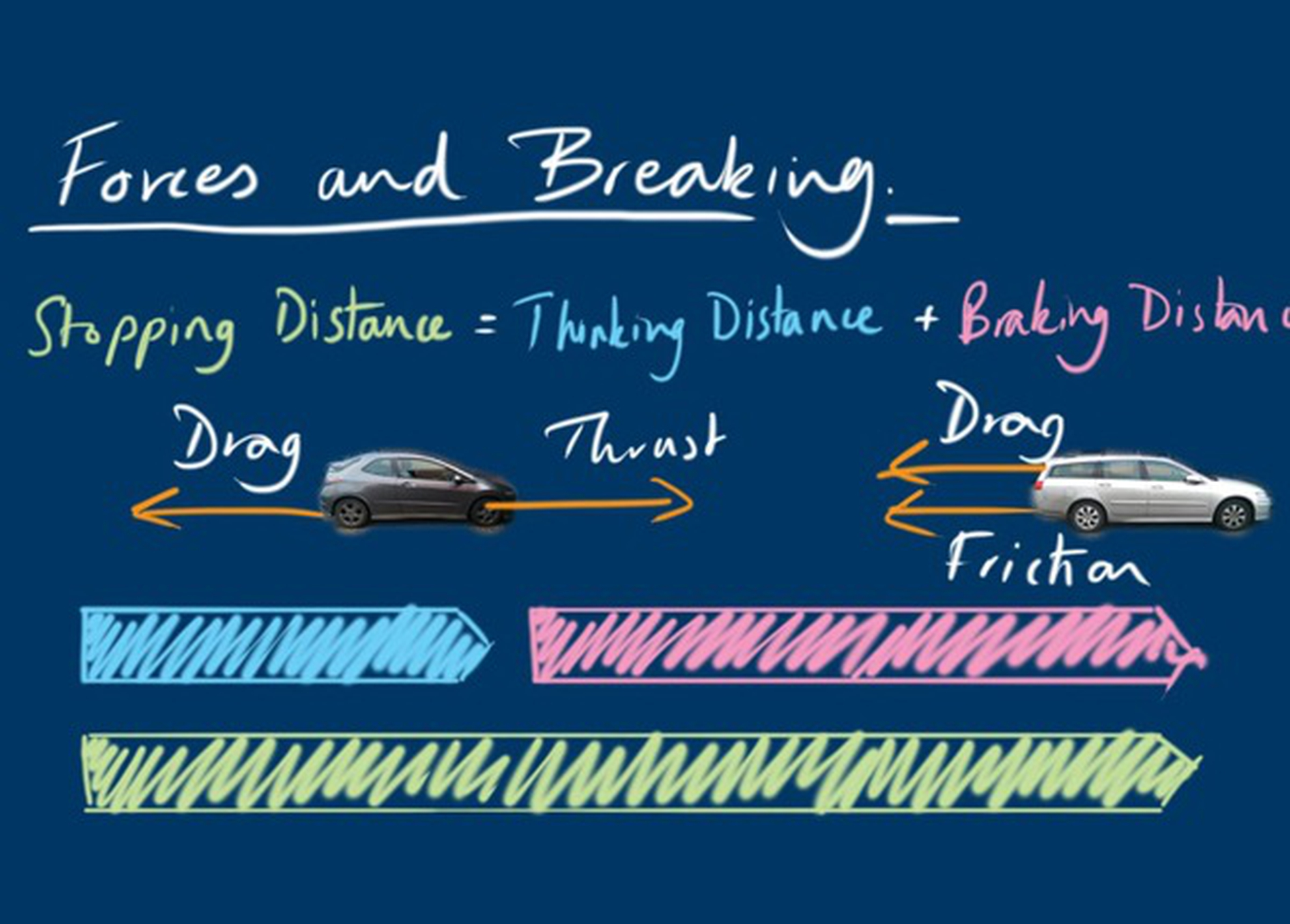 The Physics of Braking